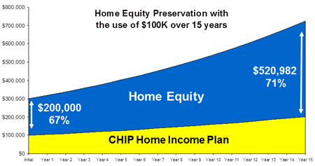 home equity preservation1?w=500 chip ca brochure boomer buzz,Chip Home Income Plan